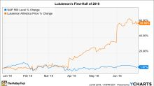 Why Lululemon Stock Has Gained 59% in 2018