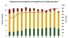 Target Stock: Analysts' Recommendations