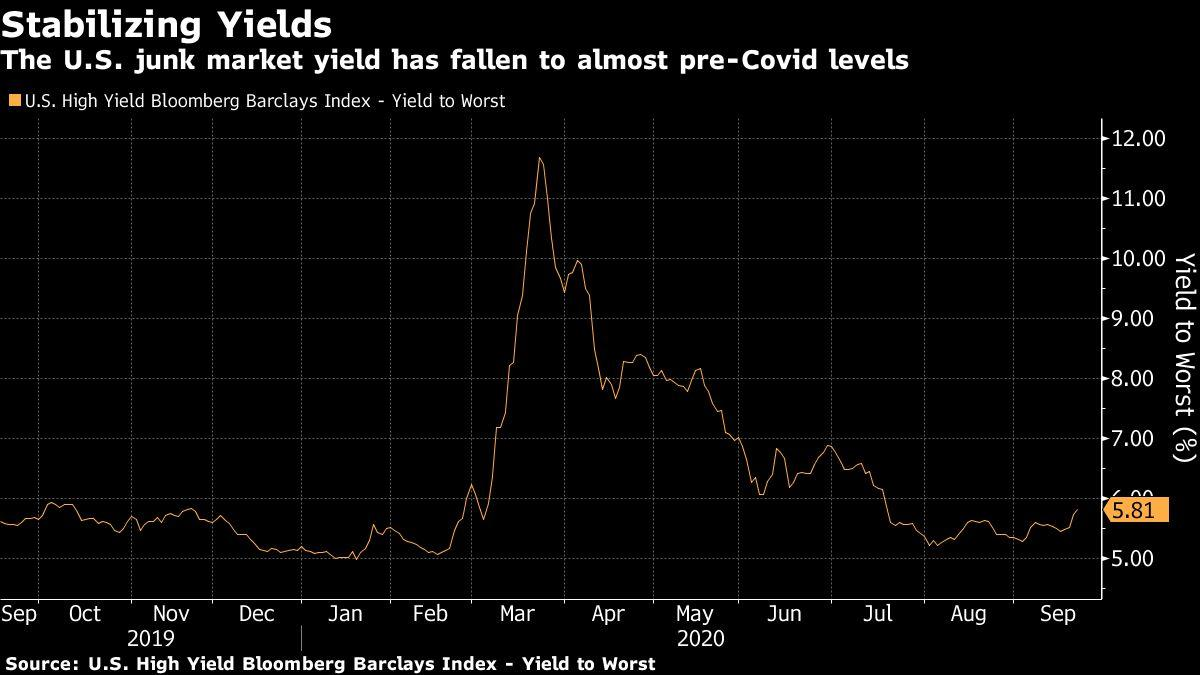 U.S. Junk Bonds Set $329.8 Billion Sales Record Amid Yield Hunt