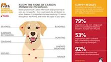 Survey: Majority of U.S. and Canadian Pet Owners Unable to Identify Symptoms of Carbon Monoxide Poisoning in Their Pets