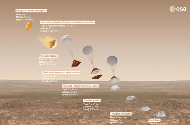 The European Space Agency will land on Mars in October