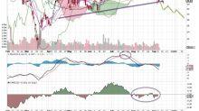 Bearish Bets: 2 Nasdaq Stocks You Should Consider Shorting This Week