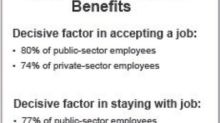 Pension Benefits Are Critical Factor for Workers - Regardless of Age - in Deciding Whether to Accept a Job, Accenture Survey Finds
