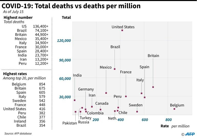 Graphic looking at countries with the highest coronavirus death tolls, and their respective death rates. (AFP Photo/John SAEKI)