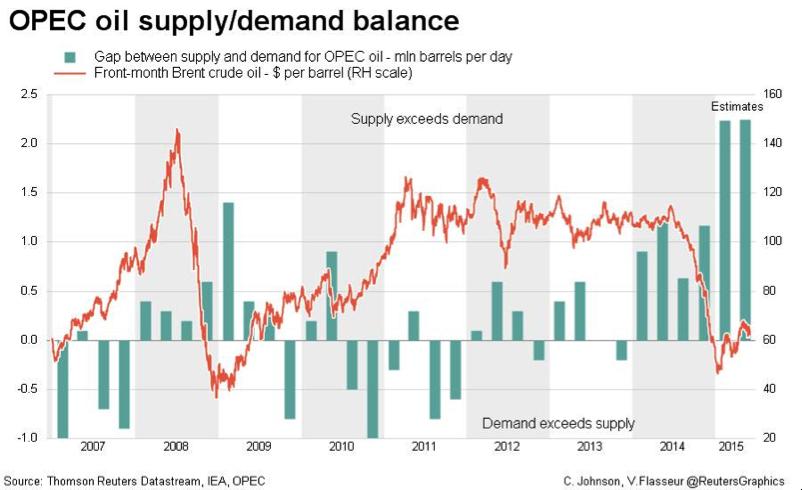 opecs oil supply fell - 802×490