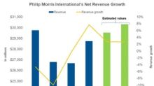 What to Expect from Philip Morris's Revenue in 2019
