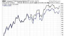 Assessing Emerging Market ETFs