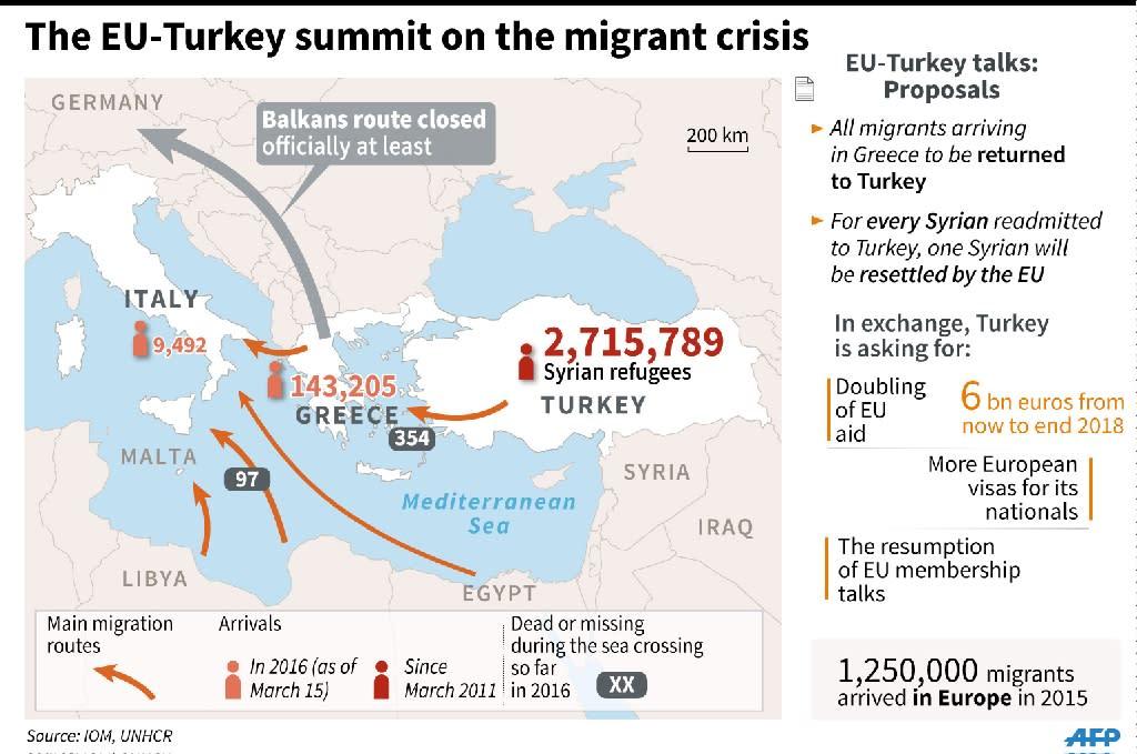 The EU-Turkey summit on the migrant crisis (AFP Photo/)