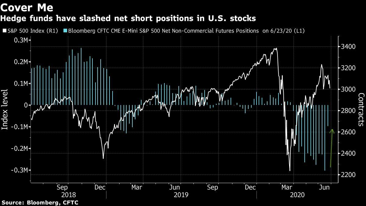 Hedge Funds Are Rushing to Get Out of Bearish U.S. Stock Bets