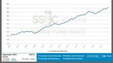 SS&C GlobeOp Hedge Fund Performance Index: September performance 0.67%; Capital Movement Index: October net flows decline 0.95%