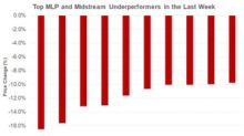 NGL, ENLC, ENLK, EQGP: The Week's Top Midstream Underperformers