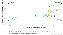 Crew Energy, Inc. breached its 50 day moving average in a Bearish Manner : CR-CA : September 11, 2017