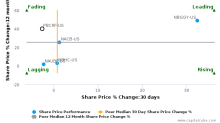 PT Bank Central Asia Tbk breached its 50 day moving average in a Bearish Manner : PBCRF-US : December 21, 2017