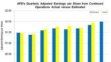 Can APD's Adjusted EPS Beat Wall Street Estimates Again?