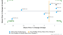 Mohawk Industries, Inc. breached its 50 day moving average in a Bearish Manner : MHK-US : August 25, 2017