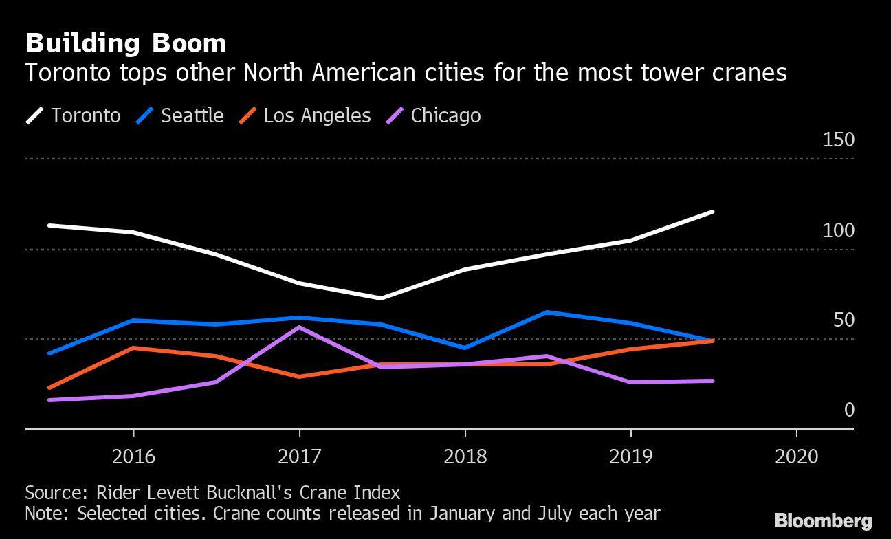 Construction Rock Stars Rule In North America S Top Crane City