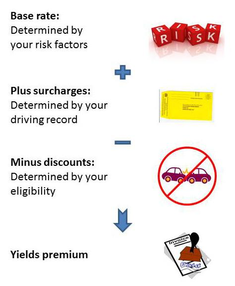 how auto discounts work