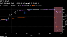 包商事件余波未了之際 廣州農商行攜AT1美元債試水國際市場 (更正)