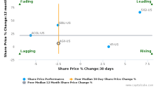 Argo Group International Holdings Ltd. breached its 50 day moving average in a Bearish Manner : AGII-US : November 8, 2017