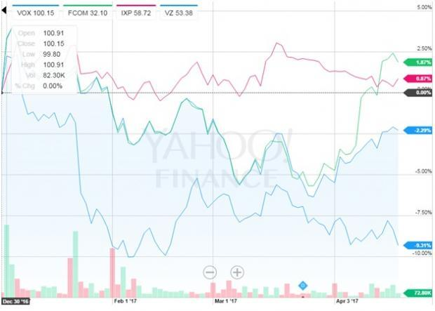 verizon wireless company analysis Morningstar real-time stock quotes, graphs, and independent analysis for vz keep you informed stay up to date with verizon communications inc stock price and analyst ratings on morningstarcom.