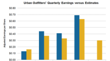 What Analysts Project for Urban Outfitters' First-Quarter Earnings