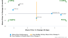 Auckland International Airport Ltd. breached its 50 day moving average in a Bearish Manner : AIA-AU : February 17, 2017