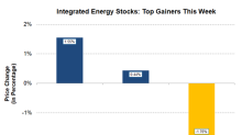 Integrated Energy Stocks That Are on the Rise this Week