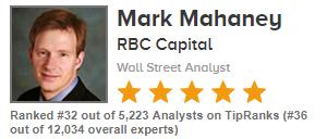Bear Moves: RBC Capital Just Downgraded These 3 Key Tech Stocks