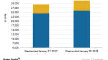 How Canadian Pacific's Railcar Traffic Trended in Week 3