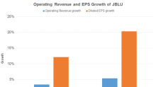 What's Driving JetBlue Airways?