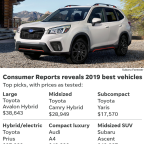 These are the 10 best cars, SUVs and pickups of 2019, according to Consumer Reports