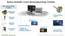 Boston Scientific's Electrophysiology and Neuromodulation Areas