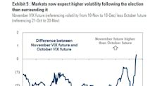 Goldman Says Options Market Pushing Election Risk to December