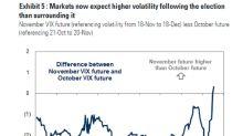 Goldman SaysOptions Market Pushing Election Risk to December