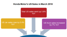 Honda's US Sales Recovered in March 2018