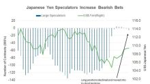 Could There Be Respite for the Falling Yen?