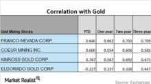 Miners' Correlation with Gold in April