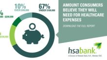 HSA Bank Survey Finds That Consumers Remain Unprepared for Healthcare Expenses in Retirement