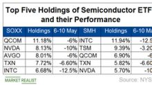 Huge Falls in INTC and NVDA Pull Down Semiconductor ETFs