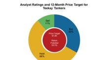 Teekay Tankers: Analysts Give Potential Upside of 58%
