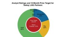 Teekay LNG Partners: Analysts' Recommendations before 4Q17