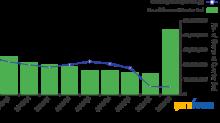 The Biggest 3rd-Quarter Trades of the Oakmark International Small Cap Fund