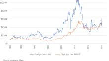 Gold Shares or Bullion as Portfolio Diversifiers?