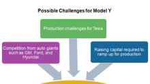 Why Tesla's Model Y Could Face More Challenges than the Model 3