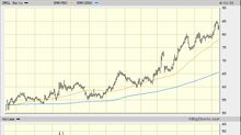 Cramer Looks at This Week and I Look at Oracle's Charts