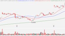 3 Beautiful Breakout Stocks to Buy