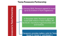 Panasonic's Battery Cell Shortage: Not a Good Sign for Tesla