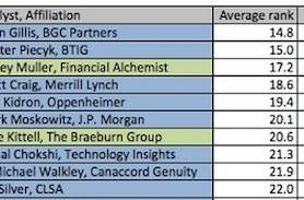 Ranking Apple analysts