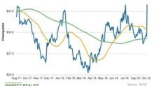 A Look at Antero Midstream Partners' Chart Indicators