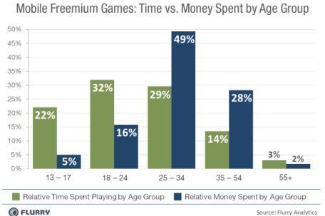 Younger audiences play more freemium games, but 25-34 year-olds pay for them